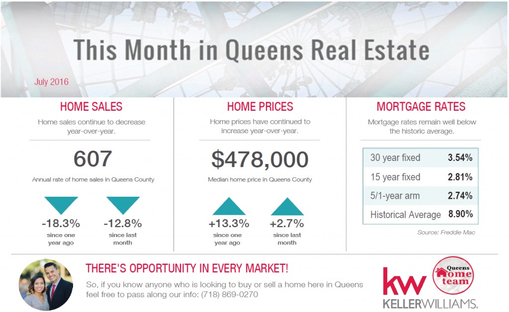Queens_Real_Estate_Market_AUG_2016