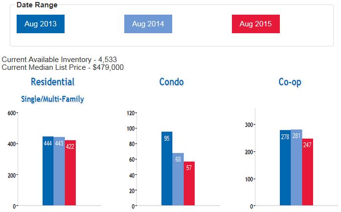 Queens_Real_Estate_Market_Home_Coop_Condo_Sales_SEP_2015