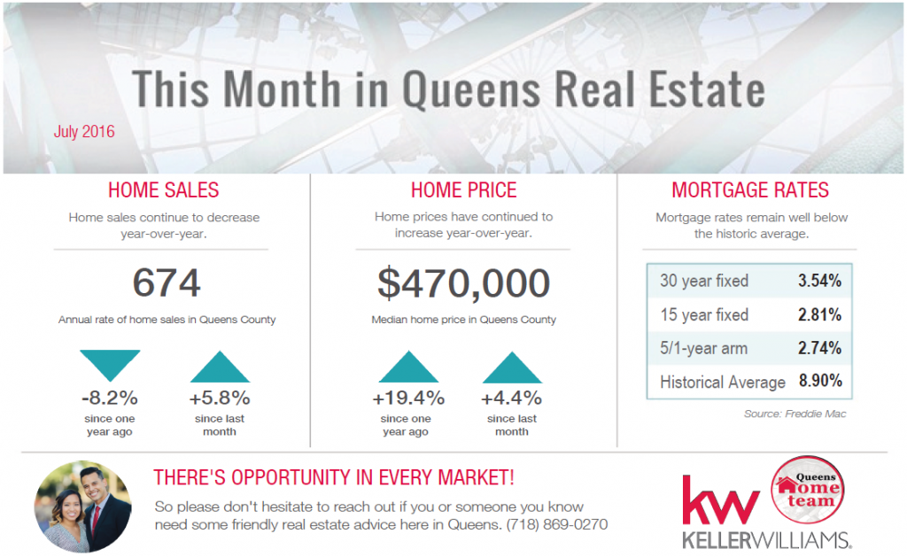 Queens Real Estate Market_July 2016